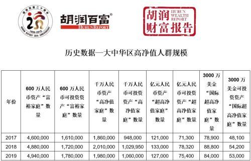 5年来首降!报告:中国高净值家庭同比减少1.5%