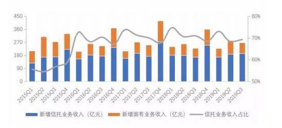 2019年3季度中国信托业发展评析