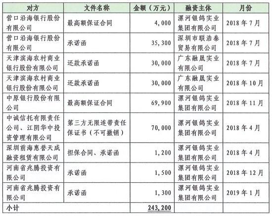 """""""河南造纸王""""银鸽投资董事长违规担保24亿  背后另有""""关键人"""""""
