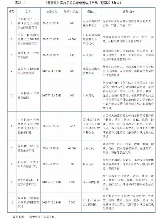 信托业发展报告——其他业务(一)