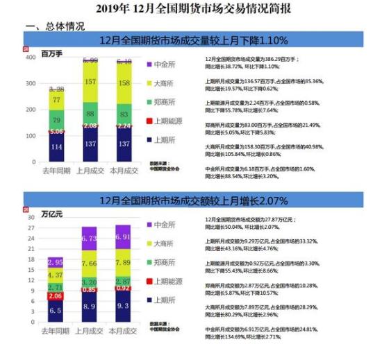 中期协:2019年全国期市累计成交额逾290万亿元同比增长38%