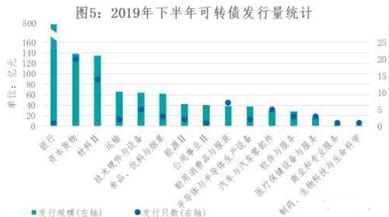 云南信托研报:2019年下半年可转债、可交债发行市场回顾