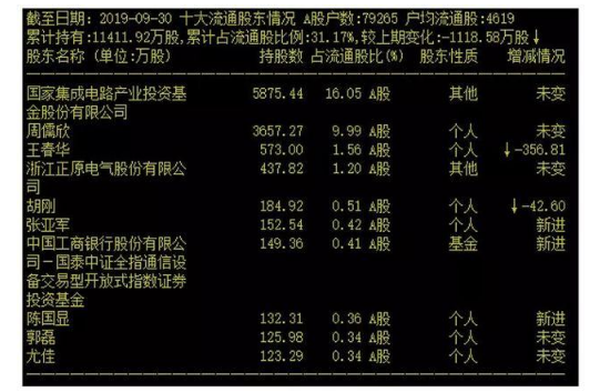 北斗星通预亏5.5亿元至6.5亿元!大基金也中招了