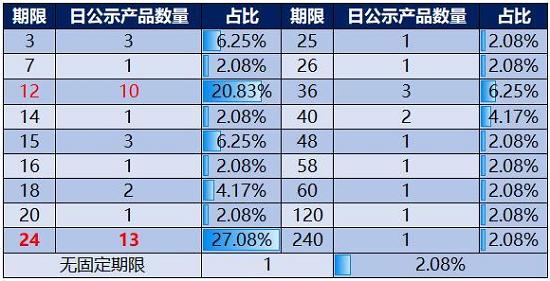 信托数据日报(0114)