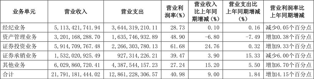 """""""券业一哥""""中信证券净利或超120亿 投行+PE模式发力?"""