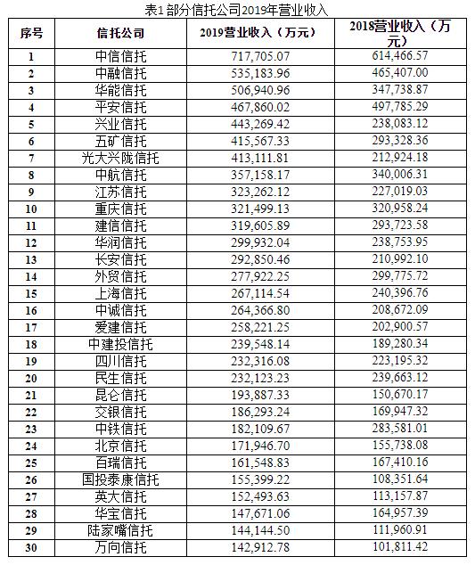 2019信托公司业绩哪家强?(附业绩排名)