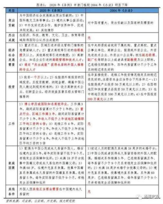 任泽平:为何降低外国人永居门槛也不放开生育?