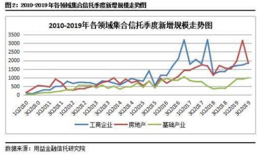 2020年信托投资策略报告(上)