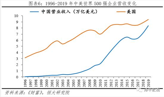 任泽平:中美世界500强实力对比