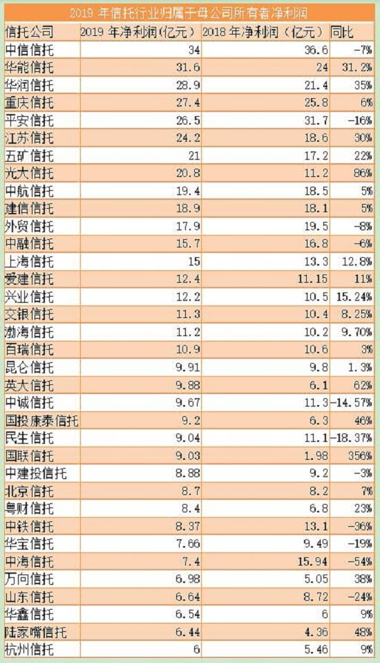 信托公司业绩大盘点:近30家净利润下滑(附:信托公司2019年净利润排行榜)
