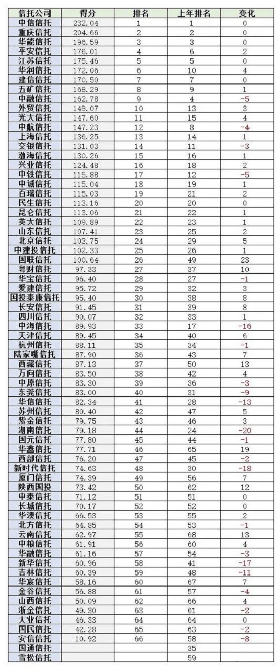 (2019-2020)68家信托公司综合实力排名