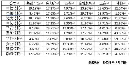 云南信托研报:2019年信托公司年报解析之业务规模分析