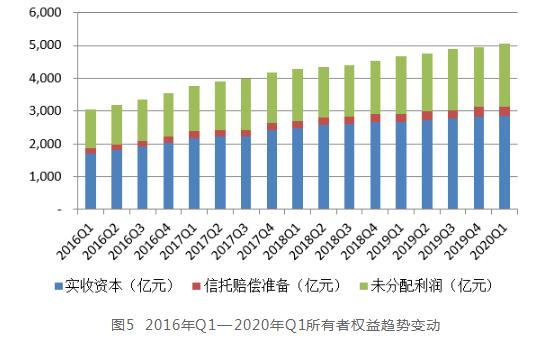 中国信托业协会:2020年1季度中国信托业发展评析