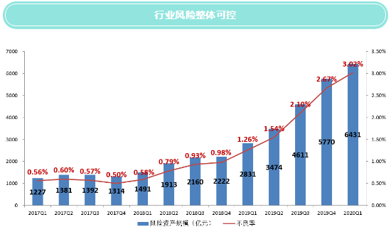 【图解】2020年1季度末信托公司主要业务数据