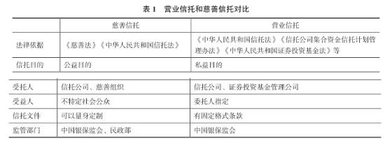 信托专题研究——信托公司与慈善组织合作机制研究(一)