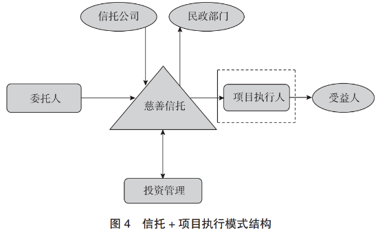 信托专题研究——信托公司与慈善组织合作机制研究(三)