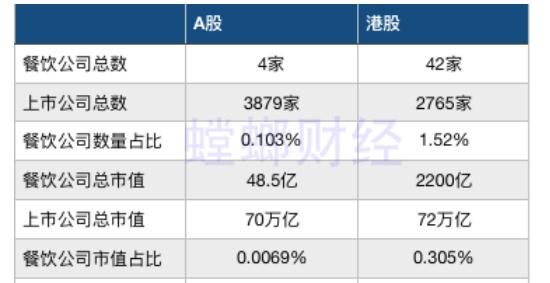 百胜中国回归港股?或许这是另一个好故事
