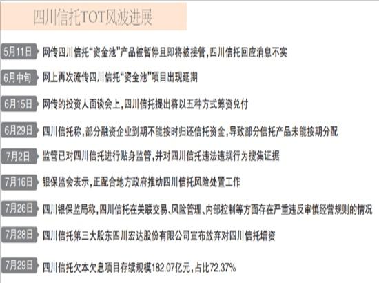 """大股东无意""""填坑"""" 四川信托自救再生变"""