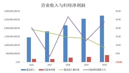 """营收增速4连降   桃李家族套现至少23亿   """"疯狂减持""""还在继续"""