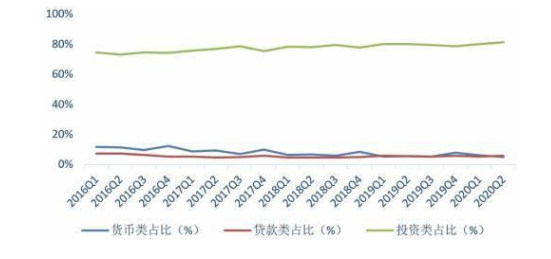 2020年2季度中国信托业发展评析