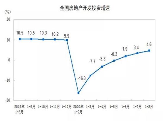房地产投资全面复苏?多指标增速连续6个月反弹 销售额年内首次上涨