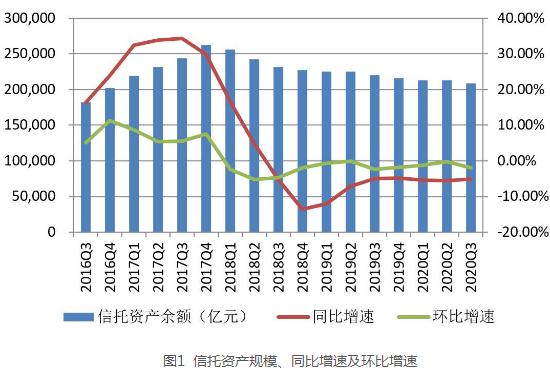 2020年3季度中国信托业发展评析