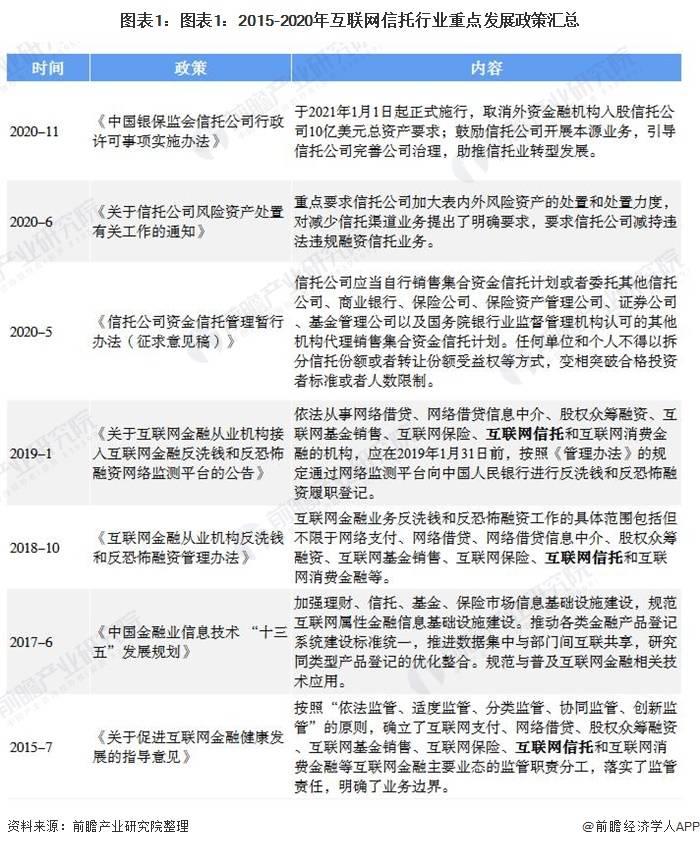 2020年中国互联网信托行业市场现状与发展前景分析