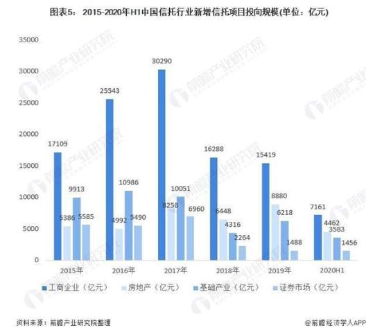 十张图了解2020年中国信托行业资金应用现状与发展趋势分析  趋于投向工商企业