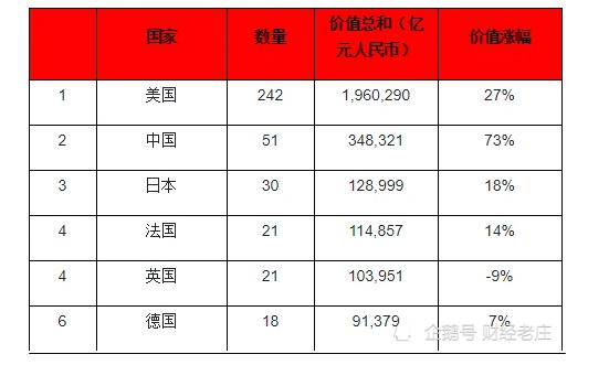 2020胡润世界500强榜单,中国51家企业上榜