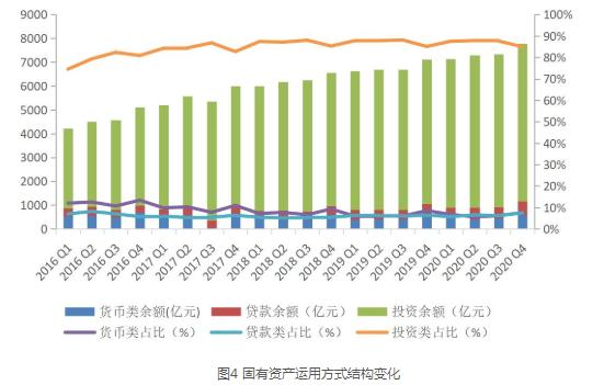 2020年度中国信托业发展评析