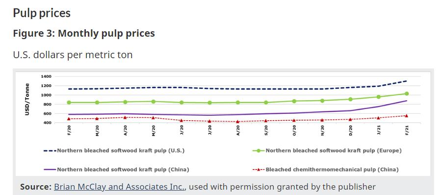 连卫生纸都要涨价,美国通胀欲来风满楼?