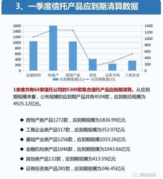 一季度信托数据:产品发行量与成立数小幅双降   证券投资类产品发行量降幅最大