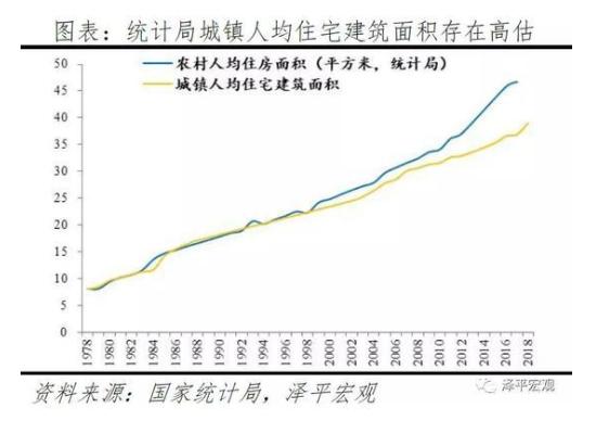 任泽平:中国住房市值报告