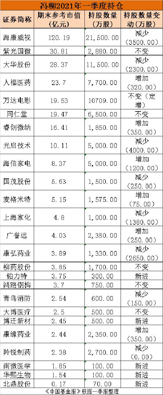 顶流私募800亿最新持股大曝光!冯柳、张磊、邓晓峰、葛卫东等大咖全来了