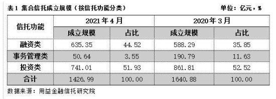2021年4月集合信托月报:信托公司业绩分化 年内高管变动频繁
