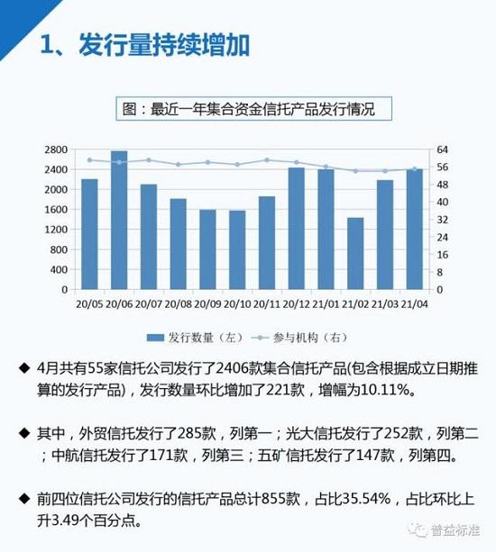 4月信托产品成立数量大幅增加 平均募集规模为0.99亿元