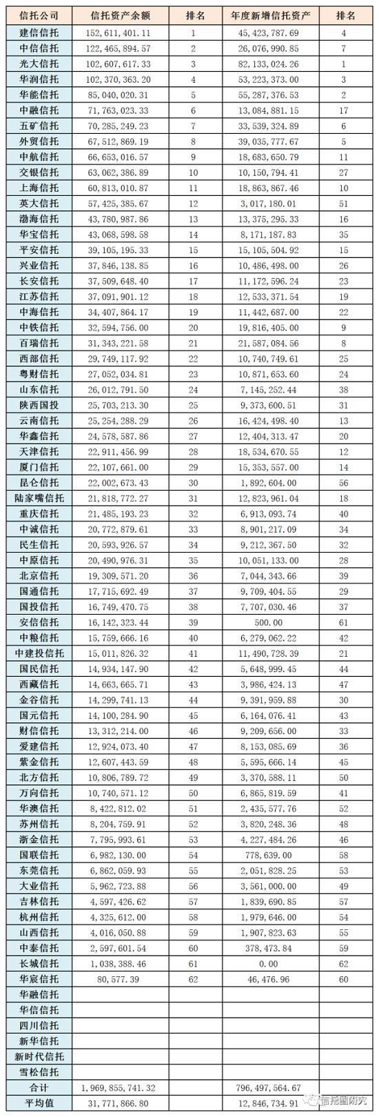 2020-2021年:信托公司综合实力、各单项指标排名