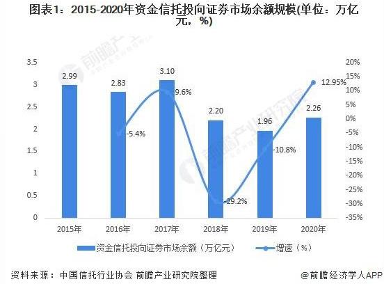 2021 年中國證券市場資金信托投資現狀與發展趨勢分析 信托投資重新重視證券市場