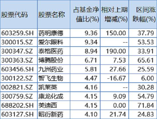 """""""药基女神""""葛兰二季报:在管基金规模逼近""""千亿顶流""""阵营"""